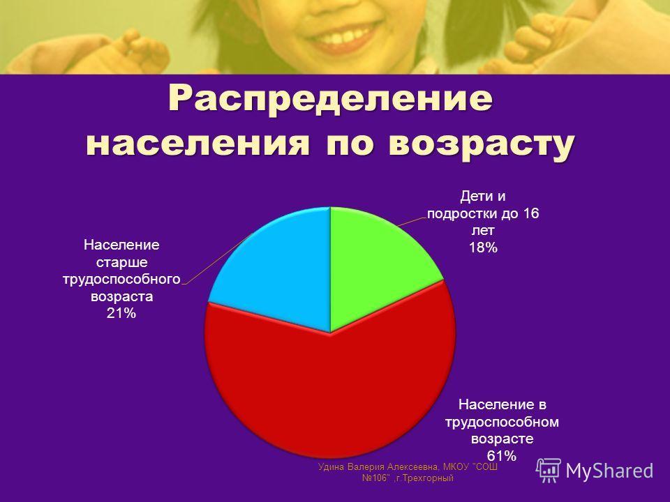 Распределение населения по возрасту Удина Валерия Алексеевна, МКОУ СОШ 106,г.Трехгорный