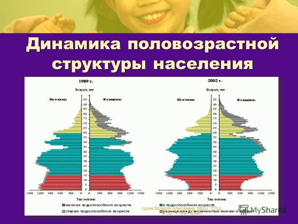 Динамика половозрастной структуры населения Удина Валерия Алексеевна, МКОУ СОШ 106,г.Трехгорный