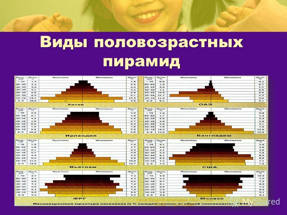 Виды половозрастных пирамид Удина Валерия Алексеевна, МКОУ СОШ 106,г.Трехгорный