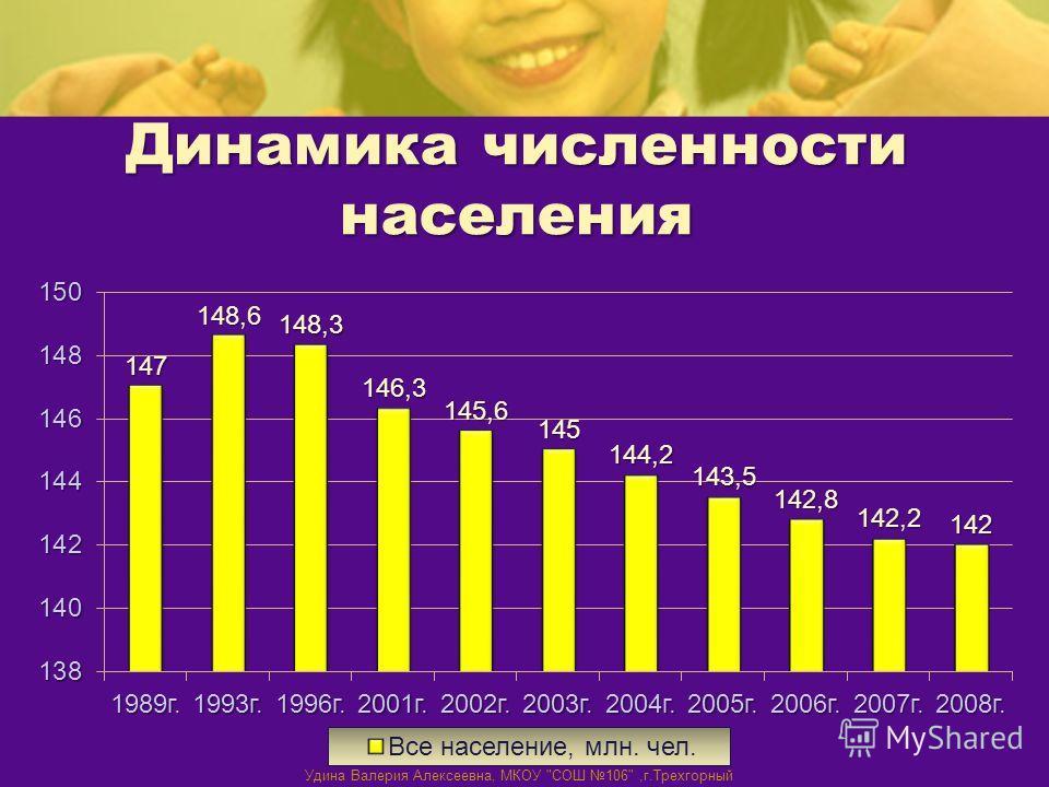 Динамика численности населения Удина Валерия Алексеевна, МКОУ СОШ 106,г.Трехгорный