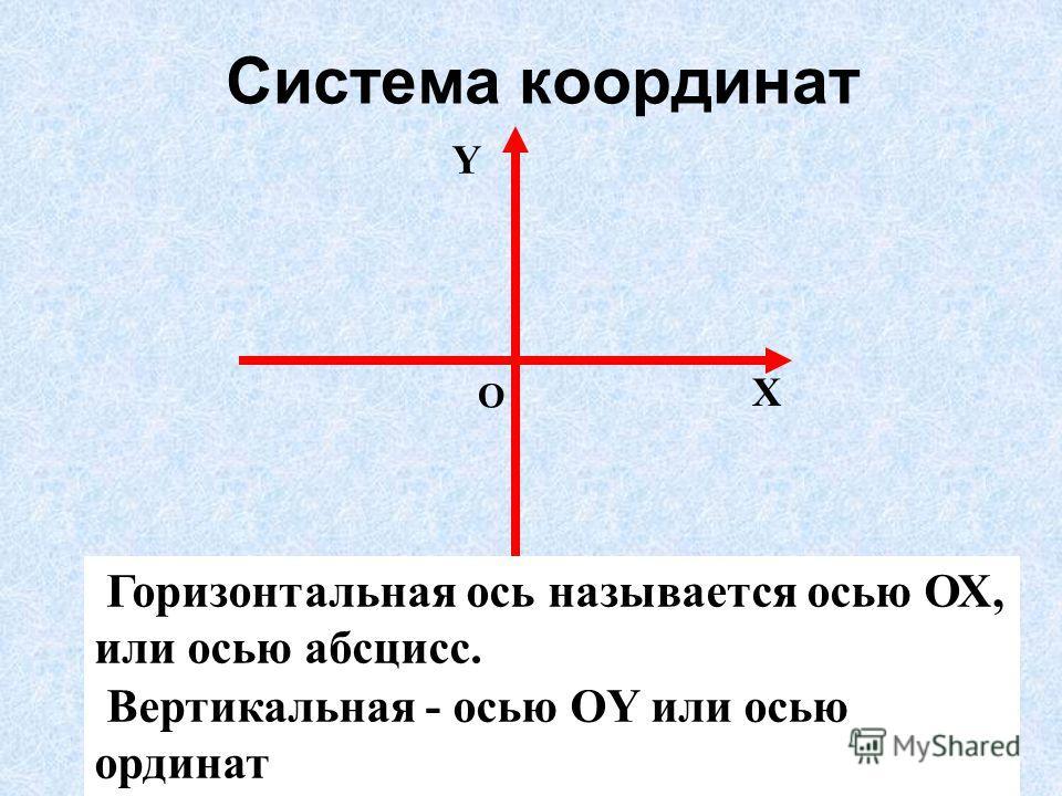 О Х Y Горизонтальная ось называется осью ОХ, или осью абсцисс. Вертикальная - осью OY или осью ординат Система координат