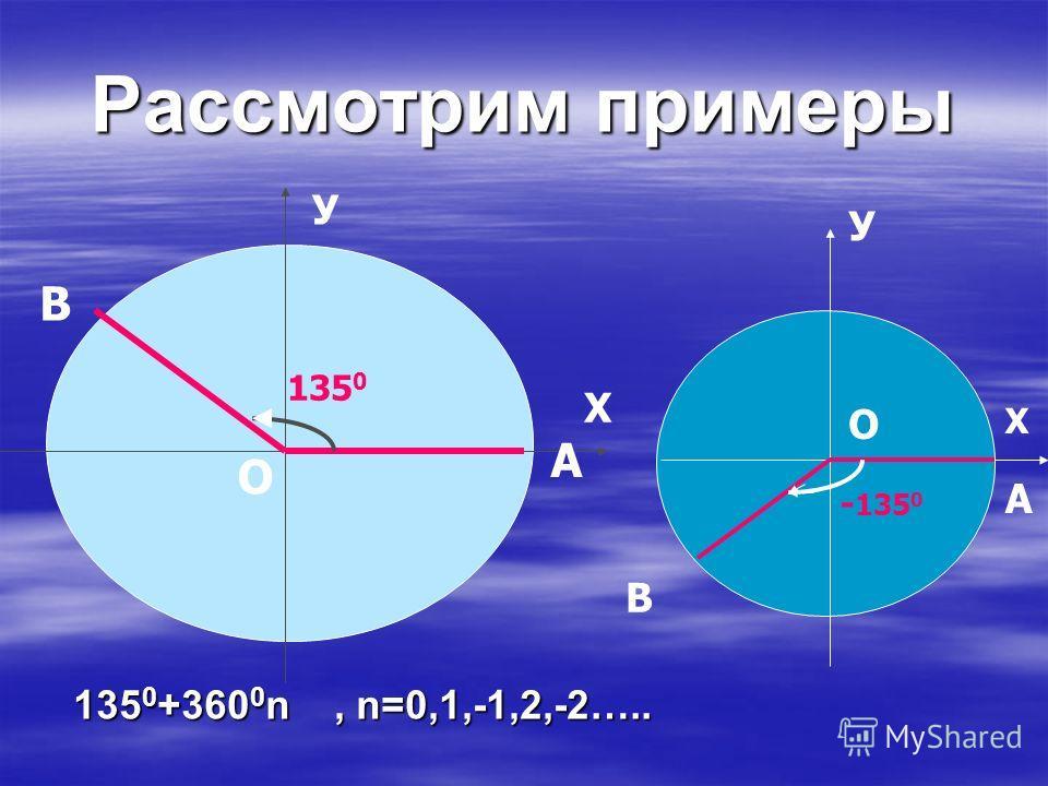 В Ы В О Д: Угол поворота может выражаться в градусах каким угодно действительным числом от - до +