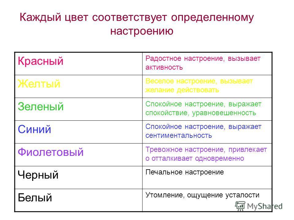Каждый цвет соответствует определенному настроению Красный Радостное настроение, вызывает активность Желтый Веселое настроение, вызывает желание действовать Зеленый Спокойное настроение, выражает спокойствие, уравновешенность Синий Спокойное настроен
