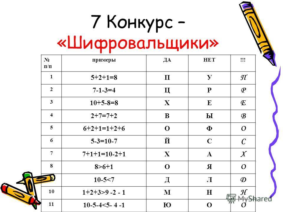 7 Конкурс – «Шифровальщики» п/п примерыДАНЕТ!!! 1 5+2+1=8ПУ П 2 7-1-3=4ЦР Р 3 10+5-8=8ХЕ Е 4 2+7=7+2ВЫ В 5 6+2+1=1+2+6ОФ О 6 5-3=10-7ЙС С 7 7+1+1=10-2+1ХА Х 8 8>6+1ОЯ О 9 10-59 -2 - 1МН Н 11 10-5-4