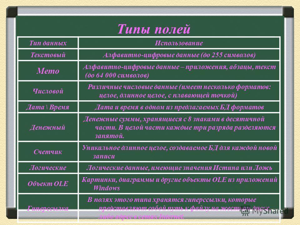 Типы полей Тип данныхИспользование ТекстовыйАлфавитно-цифровые данные (до 255 символов) Memo Алфавитно-цифровые данные – приложения, абзацы, текст (до 64 000 символов) Числовой Различные числовые данные (имеет несколько форматов: целое, длинное целое
