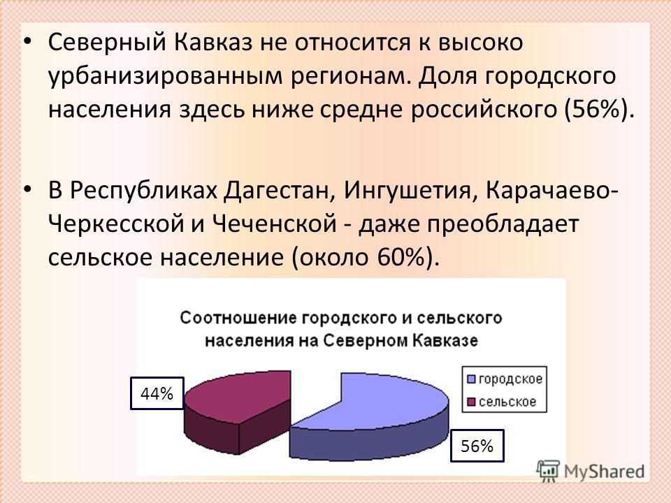 Северный Кавказ не относится к высоко урбанизированным регионам. Доля городского населения здесь ниже средне российского (56%). В Республиках Дагестан, Ингушетия, Карачаево- Черкесской и Чеченской - даже преобладает сельское население (около 60%). 56