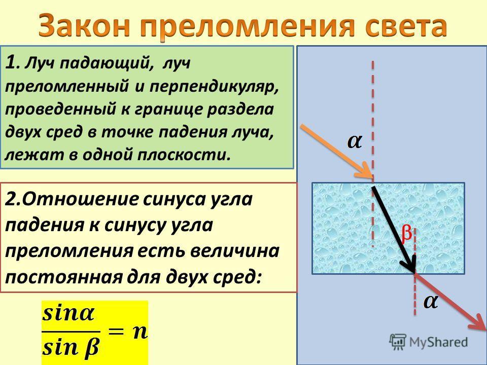 2.Отношение синуса угла падения к синусу угла преломления есть величина постоянная для двух сред: 1. Луч падающий, луч преломленный и перпендикуляр, проведенный к границе раздела двух сред в точке падения луча, лежат в одной плоскости.