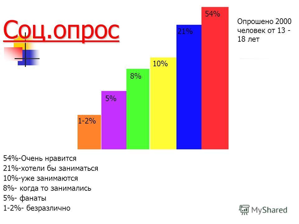 Соц.опрос Опрошено 2000 человек от 13 - 18 лет 54% 21% 10% 8% 5% 1-2% 54%-Очень нравится 21%-хотели бы заниматься 10%-уже занимаются 8%- когда то занимались 5%- фанаты 1-2%- безразлично