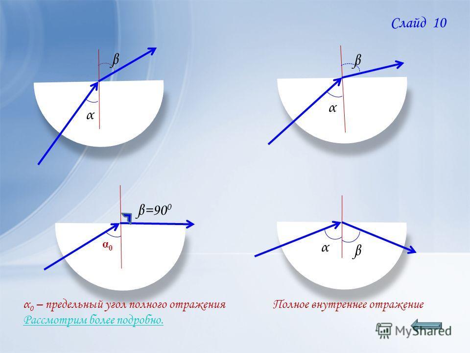 β β α β α β α0α0 β=90 0 α β Полное внутреннее отражение α 0 – предельный угол полного отражения Рассмотрим более подробно. Слайд 10