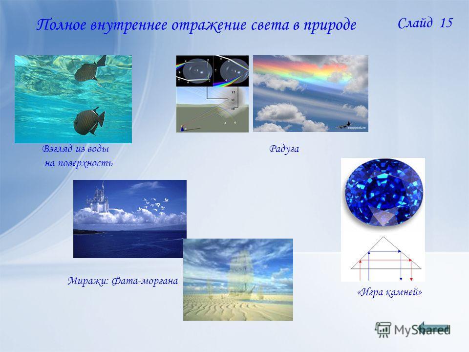 Полное внутреннее отражение света в природе «Игра камней» Взгляд из воды на поверхность Радуга Миражи: Фата-моргана Слайд 15