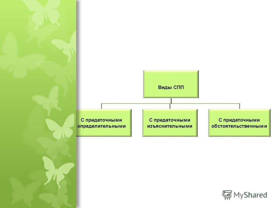 Вопросы : Какие предложения называются сложноподчиненными? Сложноподчинённое предложение состоит из частей, представляющих собой смысловое и грамматическое единство. Из каких частей состоит СПП? Сложноподчинённое предложение имеет две части, одна из