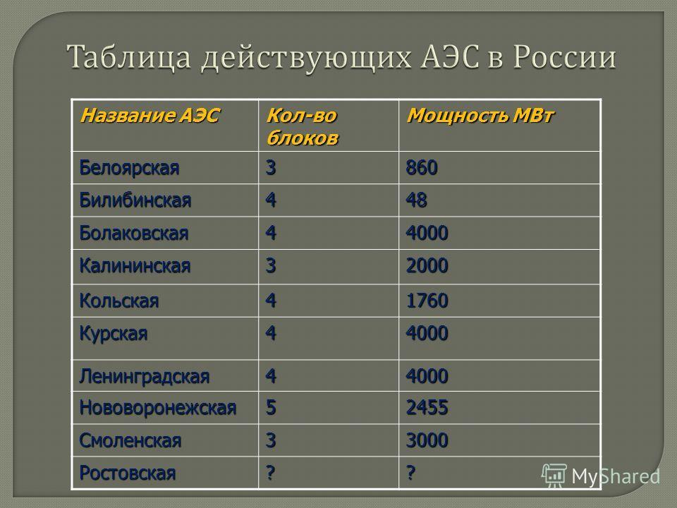 В 1946 г. И. В. Курчатов осуществил цепную ядерную реакцию в первом советском реакторе. В 1954 г. в г. Обнинске была введена в действие первая атомная электростанция мощностью 5000 кВт. В 1960 г. запущен импульсный реактор на быстрых нейтронах.