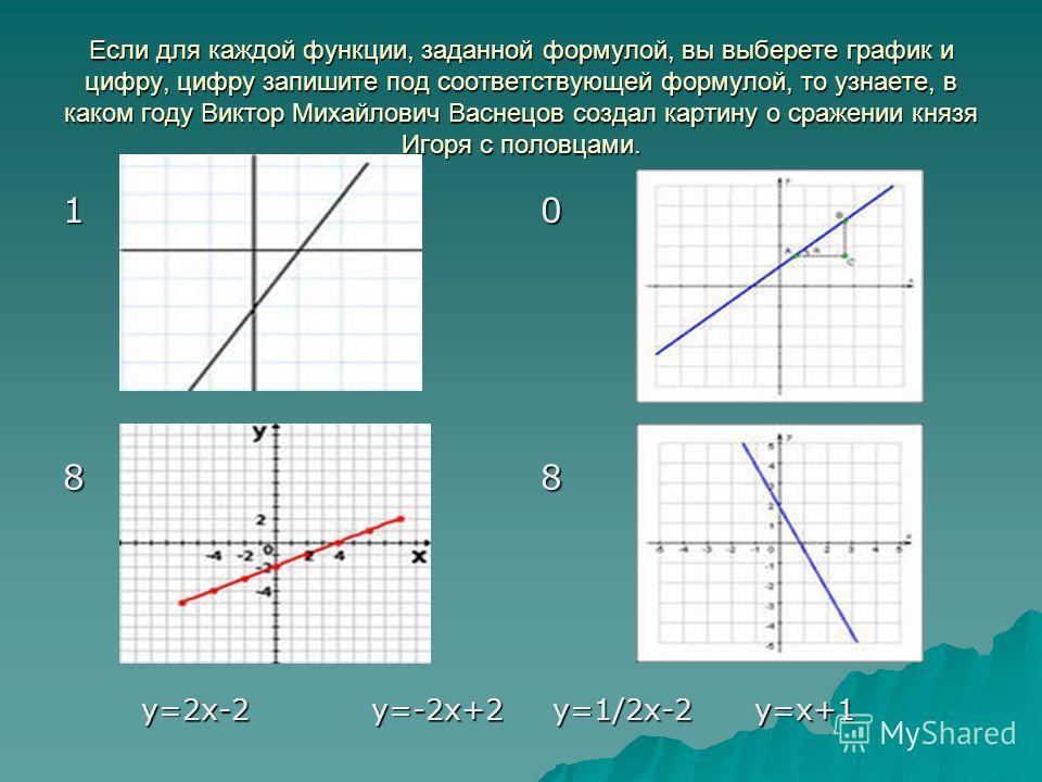 Если для каждой функции, заданной формулой, вы выберете график и цифру, цифру запишите под соответствующей формулой, то узнаете, в каком году Виктор Михайлович Васнецов создал картину о сражении князя Игоря с половцами. 10 88 y=2x-2 y=-2x+2 y=1/2x-2
