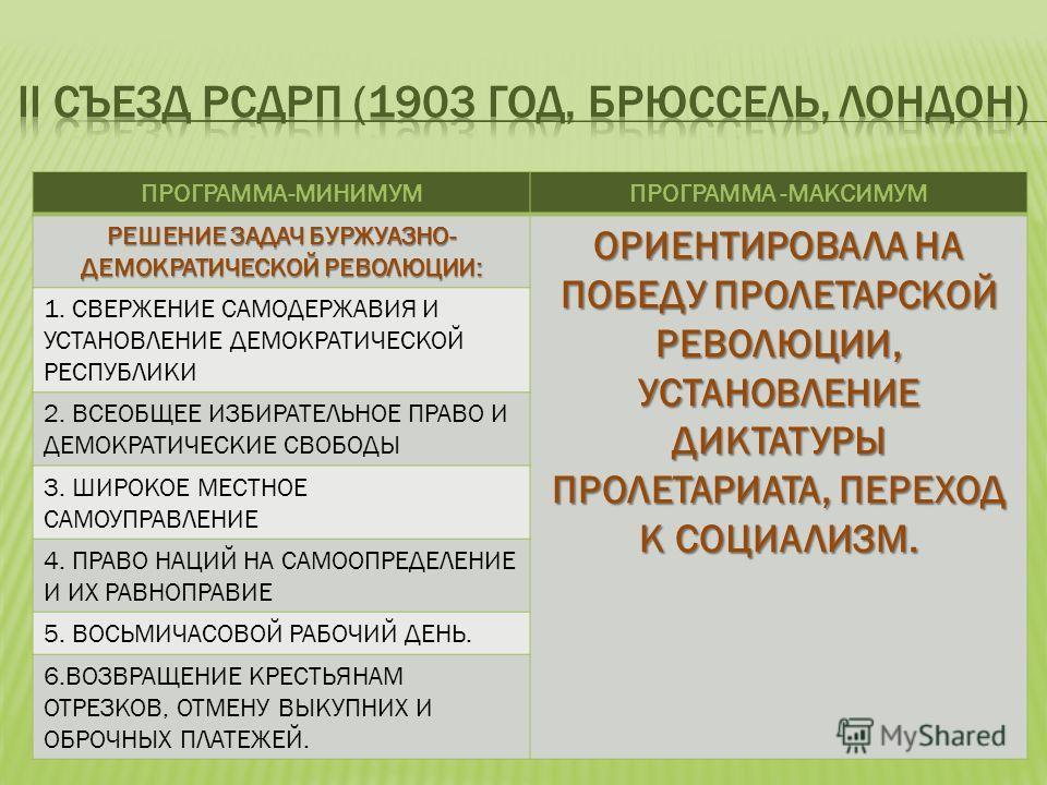 ПРОГРАММА-МИНИМУМПРОГРАММА -МАКСИМУМ РЕШЕНИЕ ЗАДАЧ БУРЖУАЗНО- ДЕМОКРАТИЧЕСКОЙ РЕВОЛЮЦИИ: ОРИЕНТИРОВАЛА НА ПОБЕДУ ПРОЛЕТАРСКОЙ РЕВОЛЮЦИИ, УСТАНОВЛЕНИЕ ДИКТАТУРЫ ПРОЛЕТАРИАТА, ПЕРЕХОД К СОЦИАЛИЗМ. 1. СВЕРЖЕНИЕ САМОДЕРЖАВИЯ И УСТАНОВЛЕНИЕ ДЕМОКРАТИЧЕСКО
