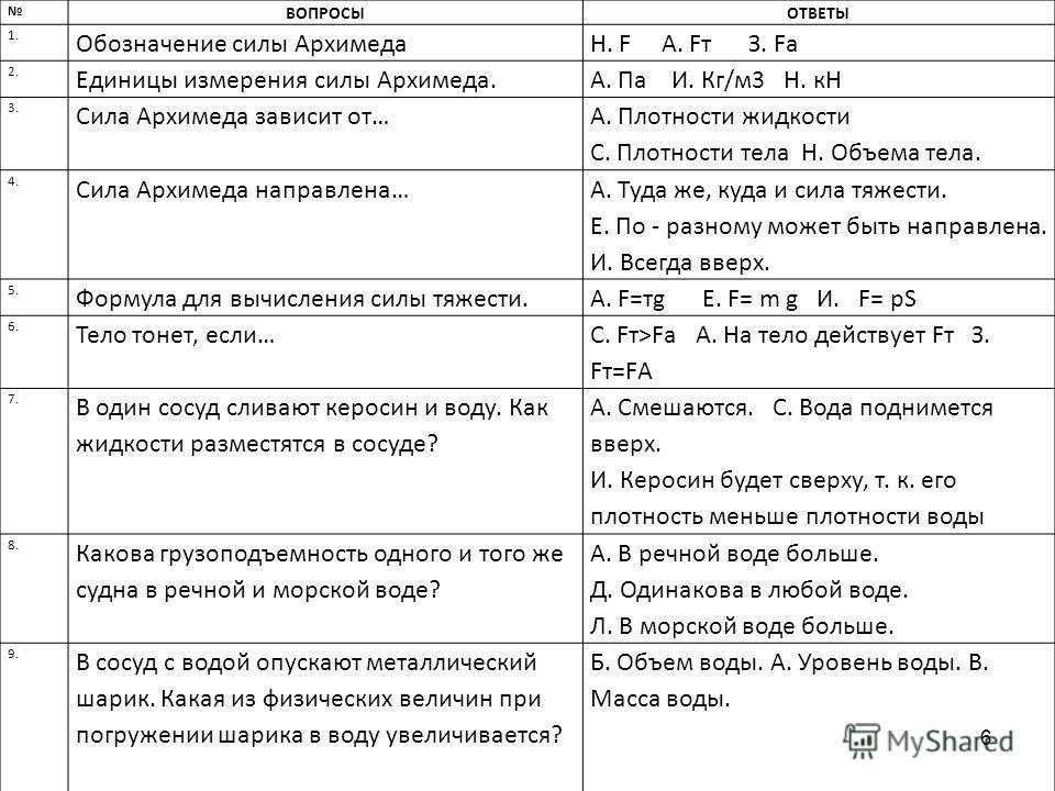 6 ВОПРОСЫОТВЕТЫ 1. Обозначение силы АрхимедаН. F А. Fт З. Fа 2. Единицы измерения силы Архимеда.А. Па И. Кг/м3 Н. кН 3. Сила Архимеда зависит от… А. Плотности жидкости С. Плотности тела Н. Объема тела. 4. Сила Архимеда направлена… А. Туда же, куда и