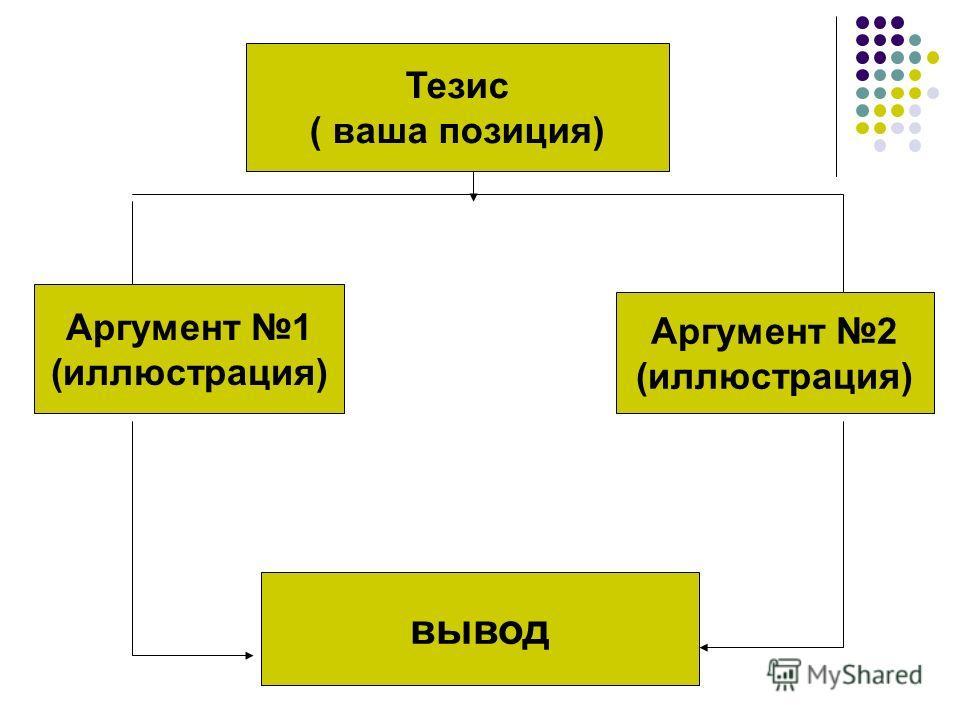 Тезис ( ваша позиция) вывод Аргумент 1 (иллюстрация) Аргумент 2 (иллюстрация)