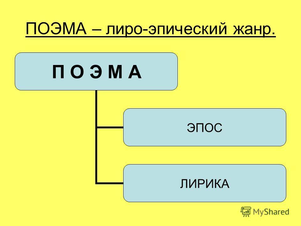 ПОЭМА – лиро-эпический жанр. П О Э М А ЭПОС ЛИРИКА