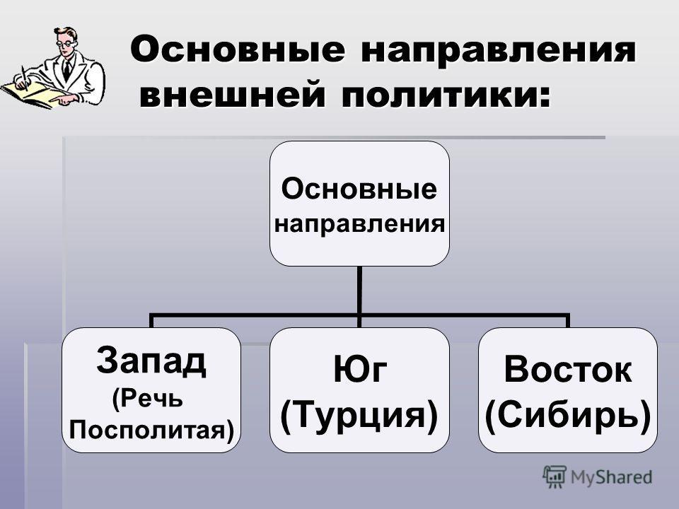 Основные направления внешней политики: Основные направления внешней политики: Основные направления Запад (Речь Посполитая) Юг (Турция) Восток (Сибирь)