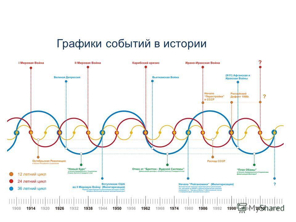 Графики событий в истории