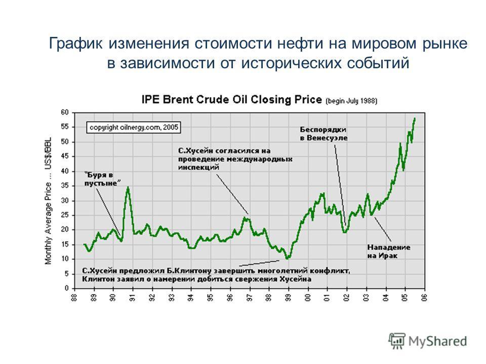 График изменения стоимости нефти на мировом рынке в зависимости от исторических событий