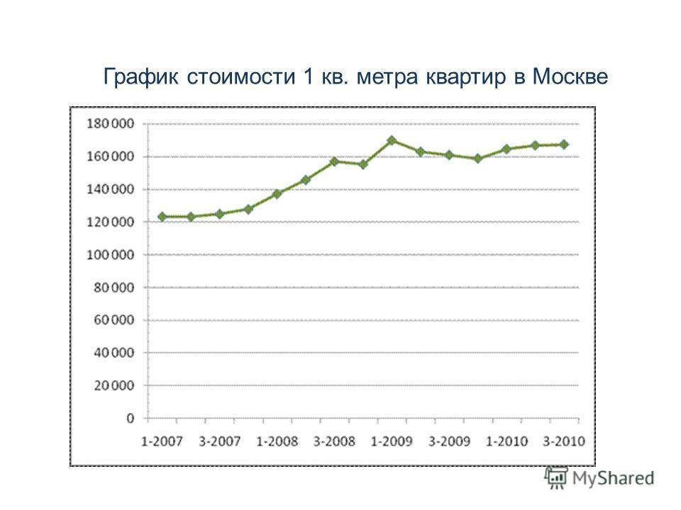 График стоимости 1 кв. метра квартир в Москве