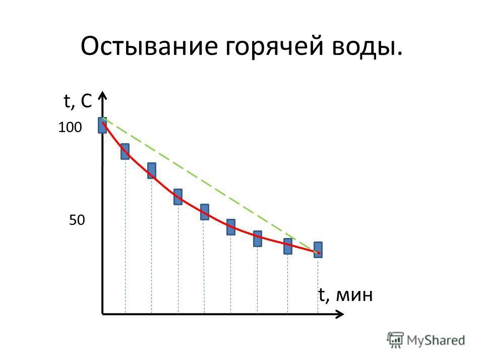 Остывание горячей воды. t, C 100 50 t, мин