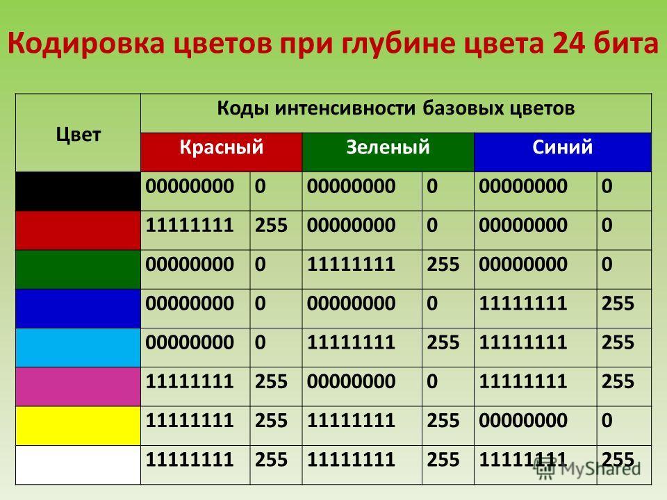Цвет Коды интенсивности базовых цветов КрасныйЗеленыйСиний Черный000000000 0 0 Красный11111111255000000000 0 Зеленый00000000011111111255000000000 Синий000000000 011111111255 0000000001111111125511111111255 Пурпурный1111111125500000000011111111255 Жел