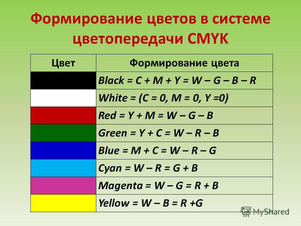 ЦветФормирование цвета Black = С + М + Y = W – G – B – R White = (C = 0, M = 0, Y =0) Red = Y + M = W – G – B Green = Y + C = W – R – B Blue = M + C = W – R – G Cyan = W – R = G + B Magenta = W – G = R + B Yellow = W – B = R +G Формирование цветов в