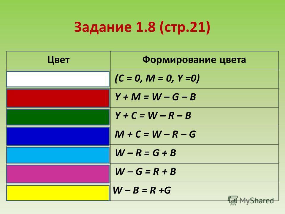 Задание 1.8 (стр.21) ЦветФормирование цвета (C = 0, M = 0, Y =0) Y + M = W – G – B Y + C = W – R – B M + C = W – R – G W – R = G + B W – G = R + B W – B = R +G