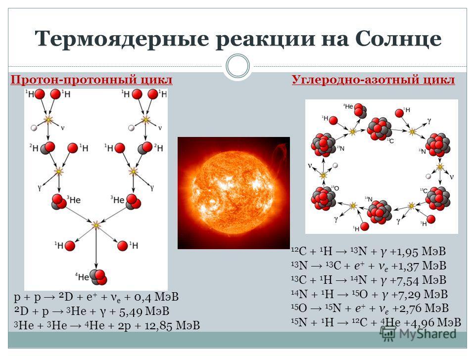 Термоядерные реакции на Солнце Протон-протонный циклУглеродно-азотный цикл p + p ²D + e + + ν e + 0,4 МэВ ²D + p 3 He + γ + 5,49 МэВ 3 He + 3 He 4 He + 2p + 12,85 МэВ 12 C + 1 H 13 N + γ +1,95 МэВ 13 N 13 C + e + + ν e +1,37 МэВ 13 C + 1 H 14 N + γ +