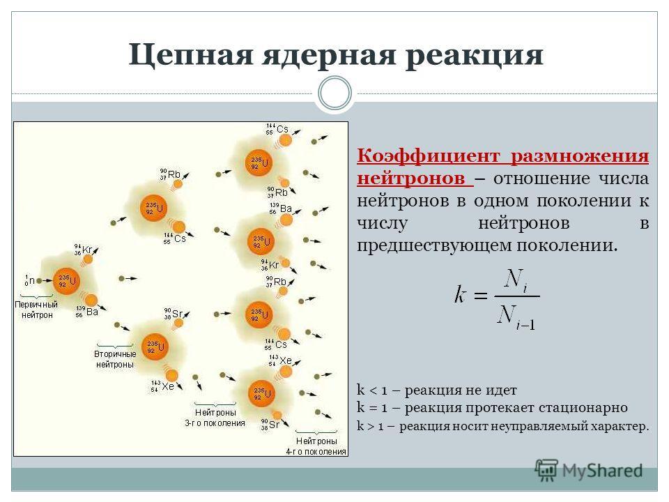 Цепная ядерная реакция Коэффициент размножения нейтронов – отношение числа нейтронов в одном поколении к числу нейтронов в предшествующем поколении. k < 1 – реакция не идет k = 1 – реакция протекает стационарно k > 1 – реакция носит неуправляемый хар