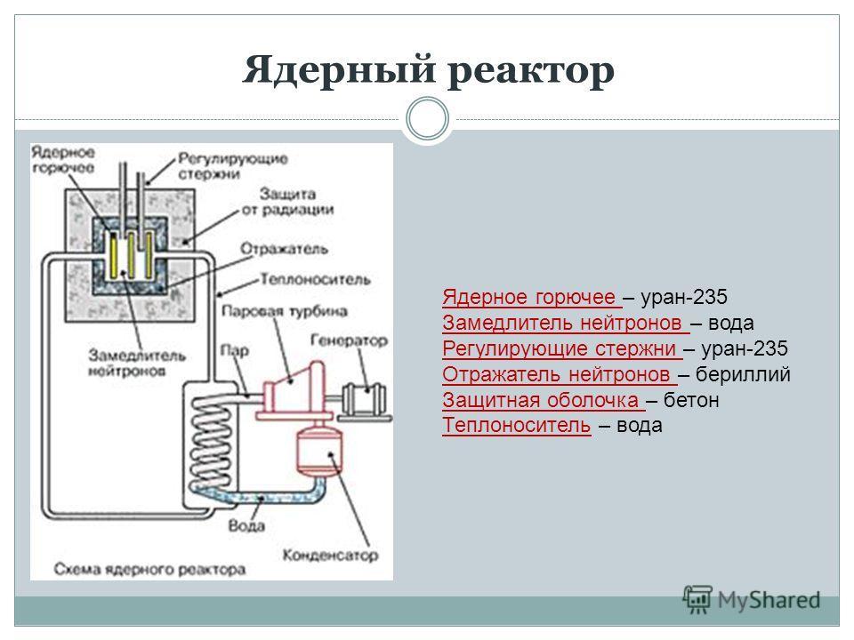 Ядерный реактор Ядерное горючее – уран-235 Замедлитель нейтронов – вода Регулирующие стержни – уран-235 Отражатель нейтронов – бериллий Защитная оболочка – бетон Теплоноситель – вода