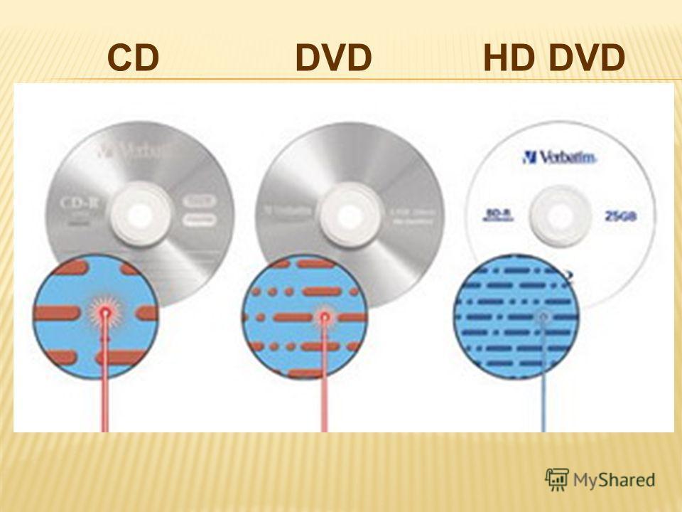 CDDVDHD DVD