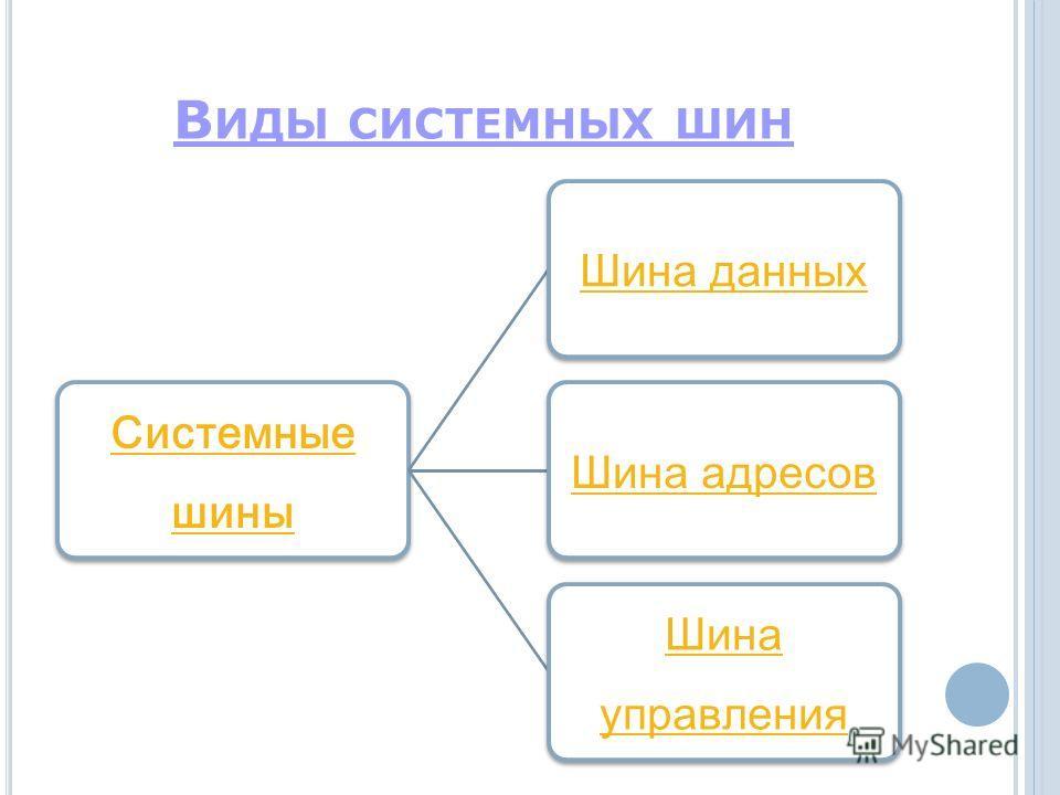 В ИДЫ СИСТЕМНЫХ ШИН Системные шины Шина данныхШина адресов Шина управления
