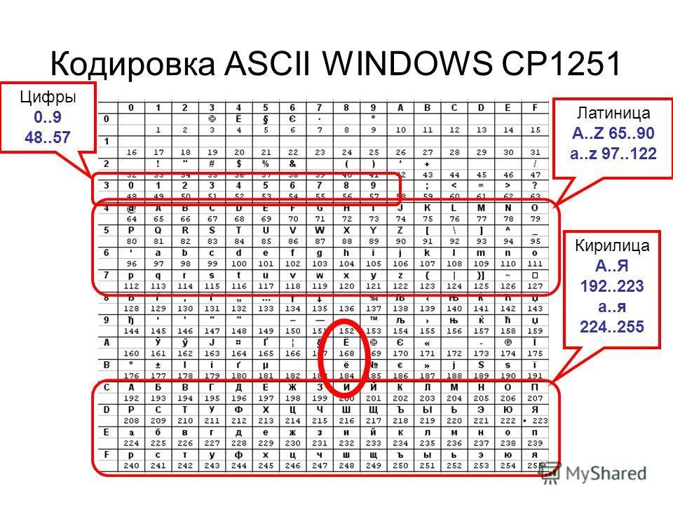 Кодировка ASCII WINDOWS CP1251 Латиница A..Z 65..90 a..z 97..122 Кирилица А..Я 192..223 а..я 224..255 Цифры 0..9 48..57