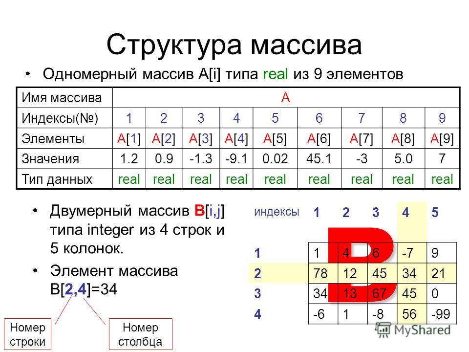 B Структура массива Одномерный массив А[i] типа real из 9 элементов Двумерный массив В[i,j] типа integer из 4 строк и 5 колонок. Элемент массива В[2,4]=34 Имя массиваA Индексы()123456789 ЭлементыA[1]A[1]A[2]A[2]A[3]A[3]A[4]A[4]A[5]A[6]A[7]A[8]A[9] Зн