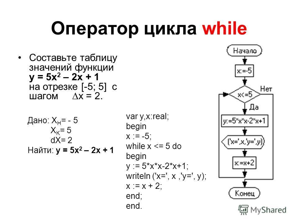 Оператор цикла while Составьте таблицу значений функции y = 5x 2 – 2x + 1 на отрезке [-5; 5] с шагом x = 2. Дано: X H = - 5 X K = 5 dX= 2 Найти: y = 5x 2 – 2x + 1 var y,x:real; begin x := -5; while x