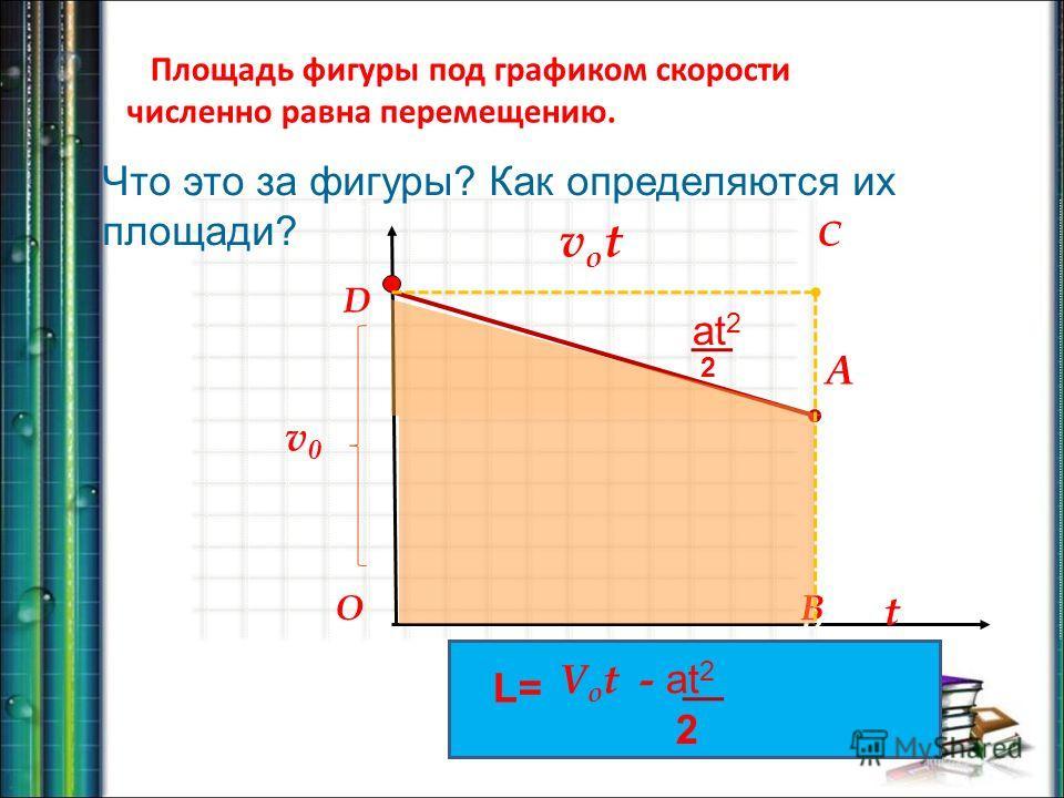 t vxvx D C B O D B Площадь фигуры под графиком скорости численно равна перемещению. Что это за фигуры? Как определяются их площади? v0v0 L= 2 V o t - at 2 at 2 2 A votvot