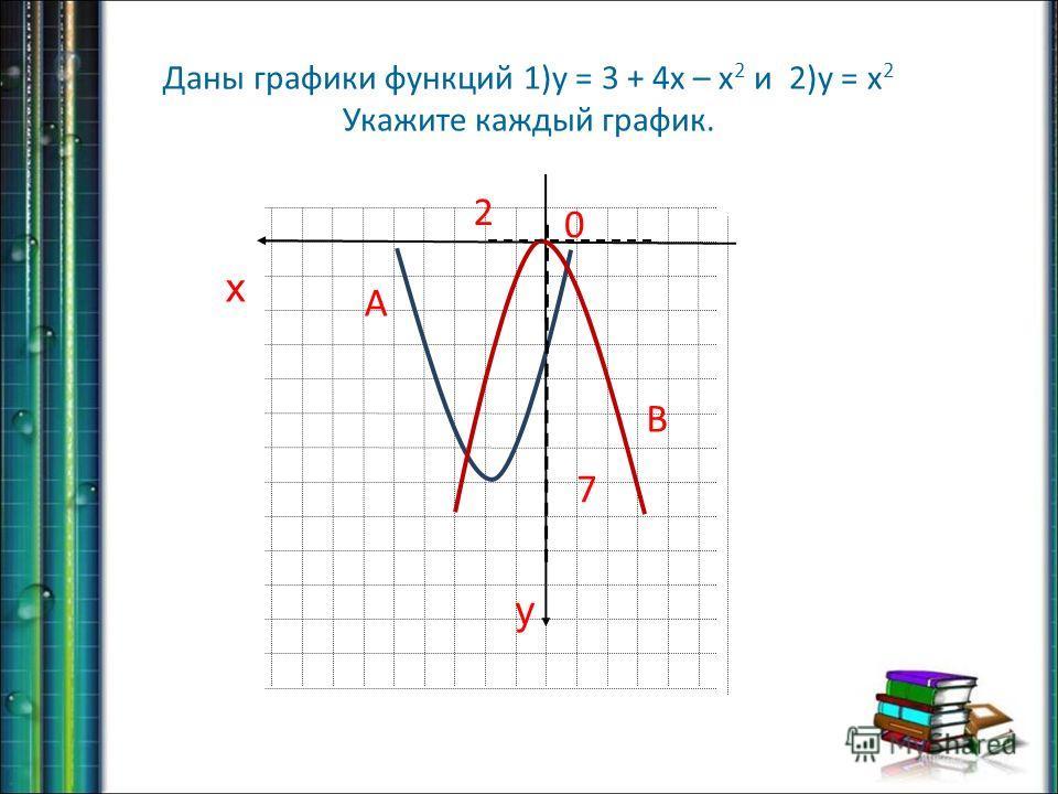 Даны графики функций 1)у = 3 + 4х – х 2 и 2)у = х 2 Укажите каждый график. 2 7 x y 0 А В