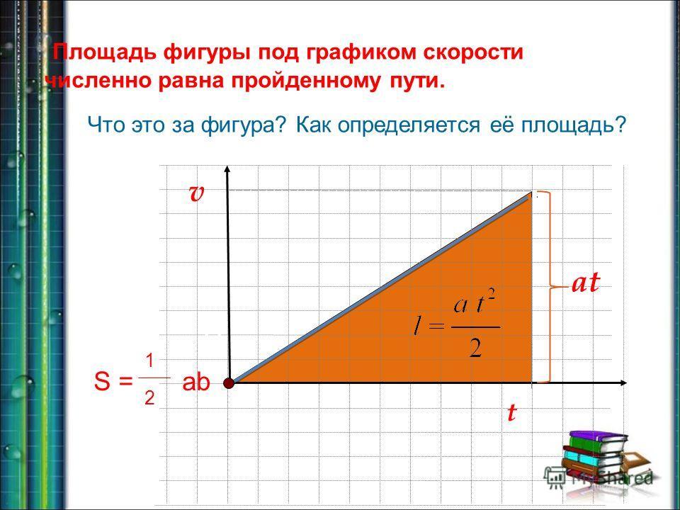 v Что это за фигура? Как определяется её площадь? x O t at t v Площадь фигуры под графиком скорости численно равна пройденному пути. S = 1 2 ab