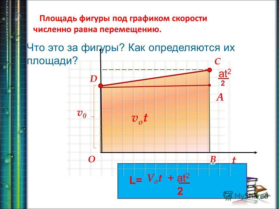 t vxvx votvot D C B O D B Площадь фигуры под графиком скорости численно равна перемещению. Что это за фигуры? Как определяются их площади? v0v0 L= 2 V o t + at 2 at 2 2 A