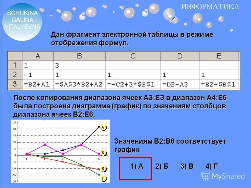 Дан фрагмент электронной таблицы в режиме отображения формул. После копирования диапазона ячеек АЗ:ЕЗ в диапазон А4:Е6 была построена диаграмма (график) по значениям столбцов диапазона ячеек В2:Е6. Значениям B2:B6 соответствует график 1) А2) Б3) В4)