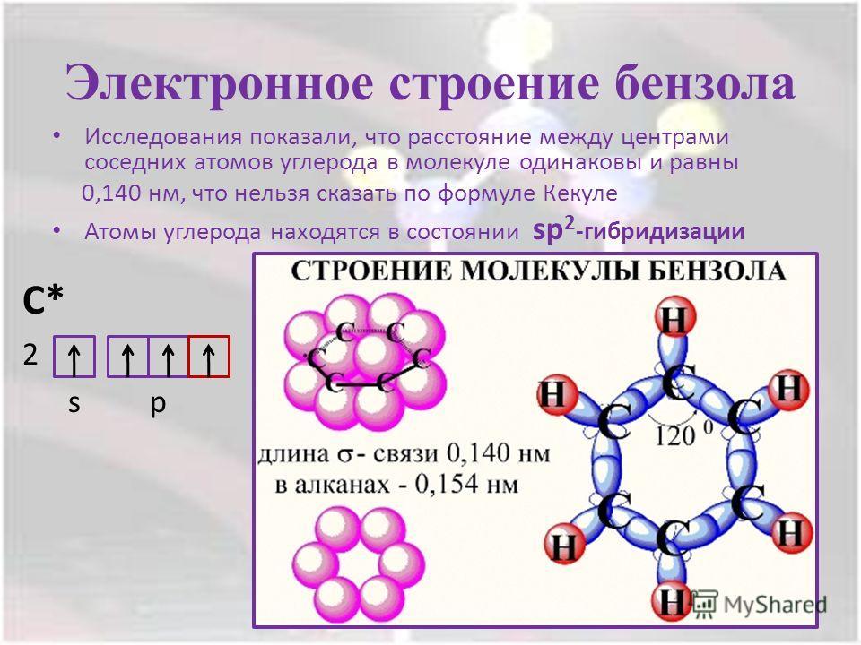 Электронное строение бензола Исследования показали, что расстояние между центрами соседних атомов углерода в молекуле одинаковы и равны 0,140 нм, что нельзя сказать по формуле Кекуле Атомы углерода находятся в состоянии sp 2 -гибридизации С* 2 s p