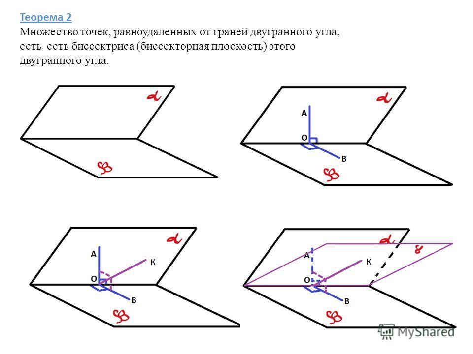 Теорема 2 Множество точек, равноудаленных от граней двугранного угла, есть есть биссектриса (биссекторная плоскость) этого двугранного угла.