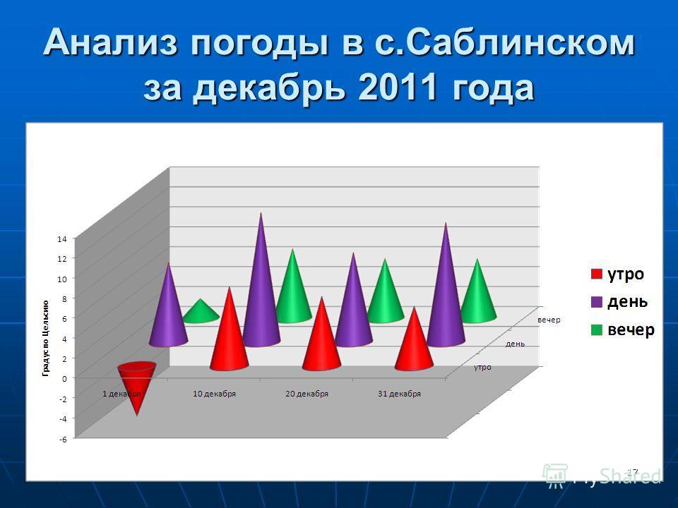 Анализ погоды в с.Саблинском за декабрь 2011 года 17