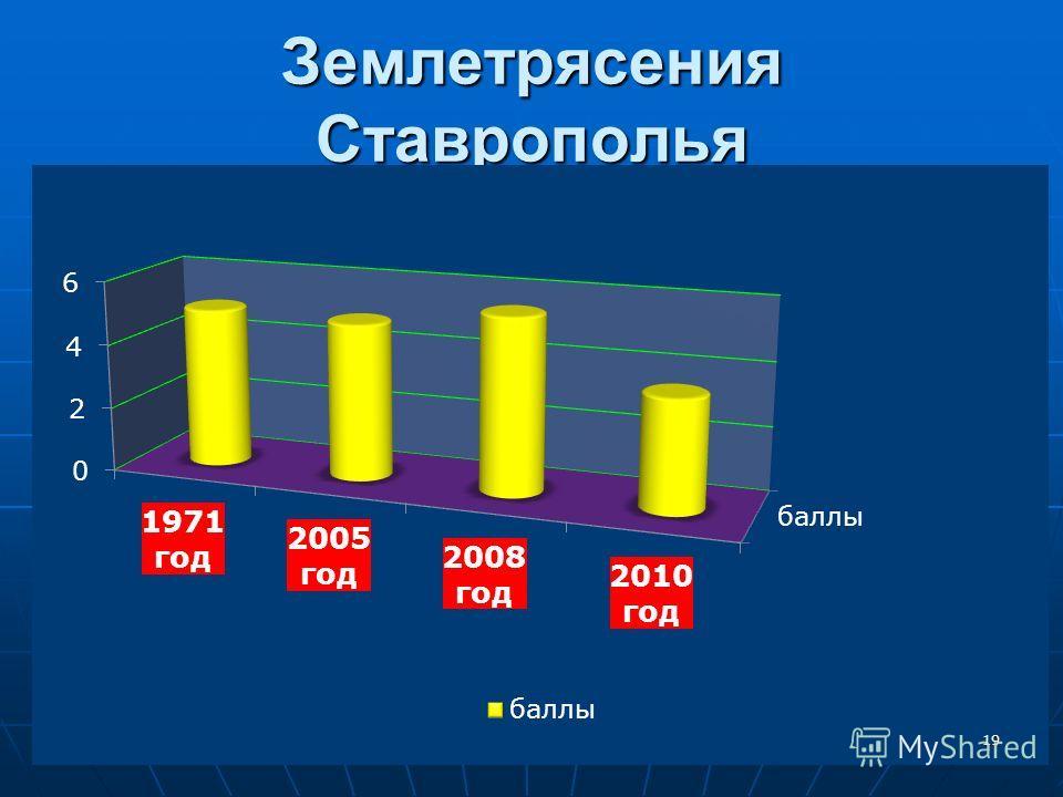 Землетрясения Ставрополья 19