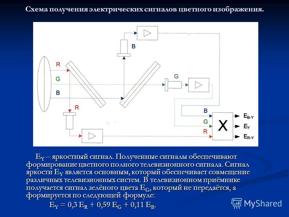 Схема получения электрических сигналов цветного изображения. E Y – яркостный сигнал. Полученные сигналы обеспечивают формирование цветного полного телевизионного сигнала. Сигнал яркости E Y является основным, который обеспечивает совмещение различных