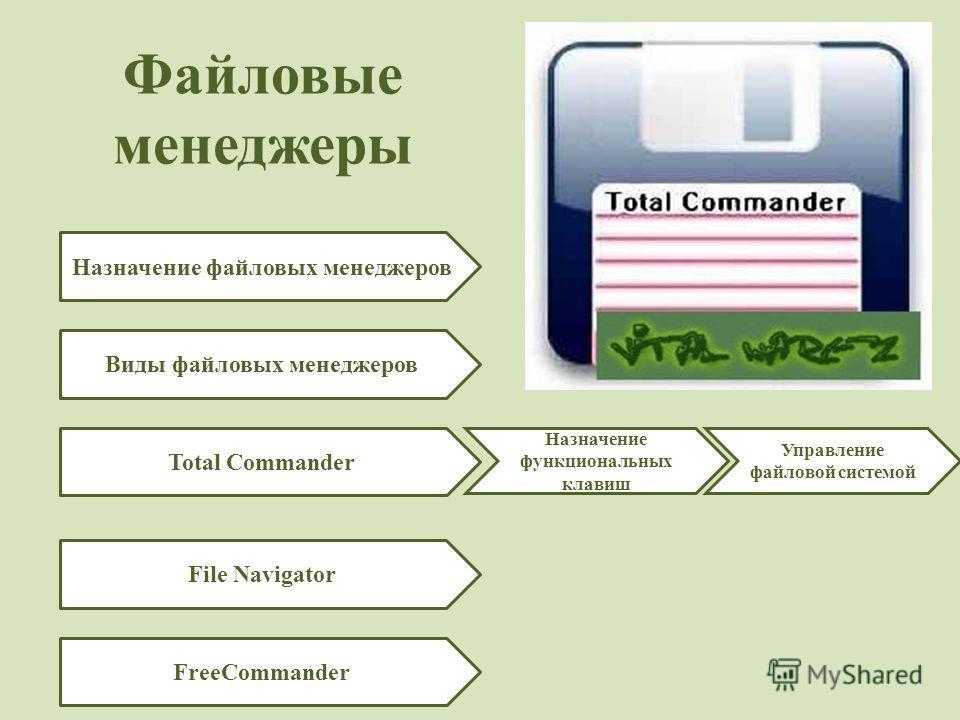 Файловые менеджеры Назначение файловых менеджеров Виды файловых менеджеров Total Commander File Navigator FreeCommander Назначение функциональных клавиш Управление файловой системой