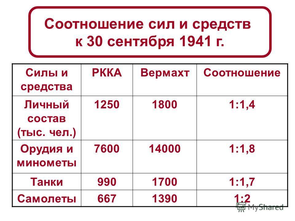 Битва за Москву – 30 сентября 1941 г. – апрель 1942 г. Оборонительный период битвы (30 сентября 5 декабря 1941 года) Контрнаступление Красной Армии под Москвой (5 декабря 1941 г. – апрель 1942 г.)
