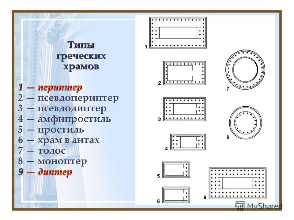 Типыгреческиххрамов 1 периптер 2 псевдопериптер 3 псевдодиптер 4 амфипростиль 5 простиль 6 храм в антах 7 толос 8 моноптер 9 диптер